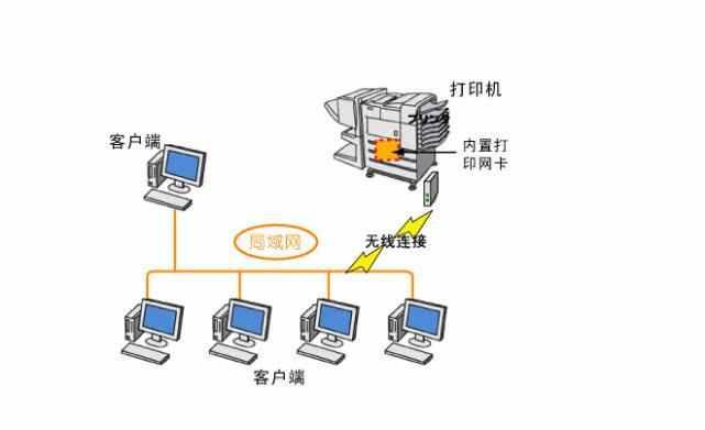 打印机共享教程远程安装